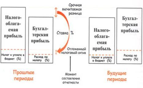 Статья 271 НК РФ. Налоговый кодекс с комментариями