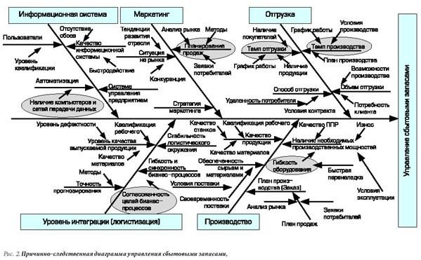 диаграмма управления