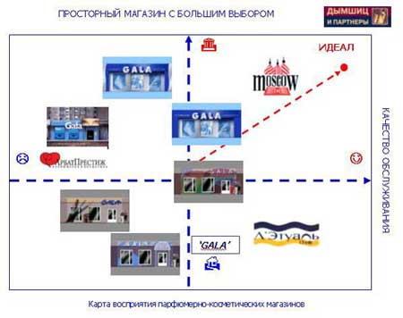 Построение карты восприятия и оценка различных вариантов оформления парфюмерно-косметических магазинов