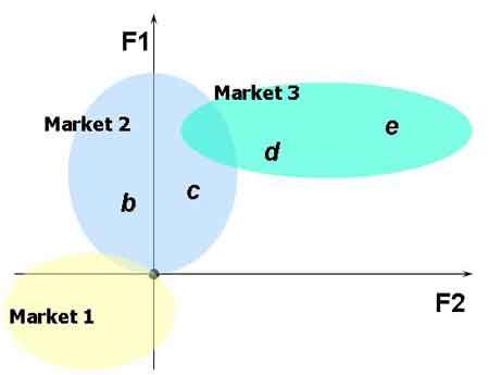 Стратегическое планирование маркетинговых коммуникаций с использованием технологии BrandMapping. Позиционирование