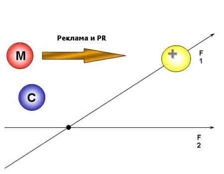 Стратегическое планирование маркетинговых коммуникаций с использованием технологии BrandMapping. Выработка стратегии конкуретной борьбы