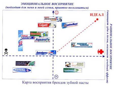 Проверка эффективности элементов бренда. Упаковка для зубной пасты