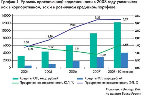 Банковская статистика по просроченным кредитам