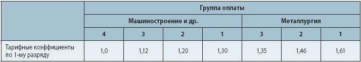Таблица дифференциации тарифных коэффициентов 1-го разряда по группам оплаты труда