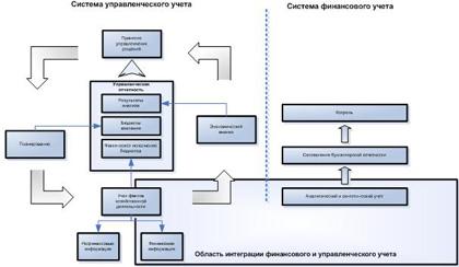 Как превратить бухгалтерский учет в поставщика информации для  Области взаимодействия системы бухгалтерского и управленческого учета