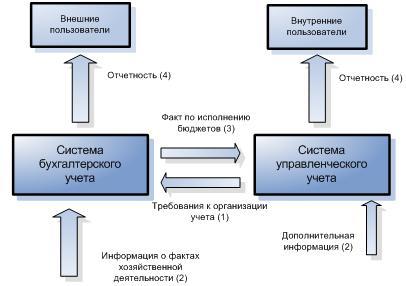 Как превратить бухгалтерский учет в поставщика информации для  Интегрированная система бухгалтерского и управленческого учета