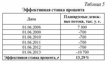 Дисконтирование займов полученных мсфо проводки