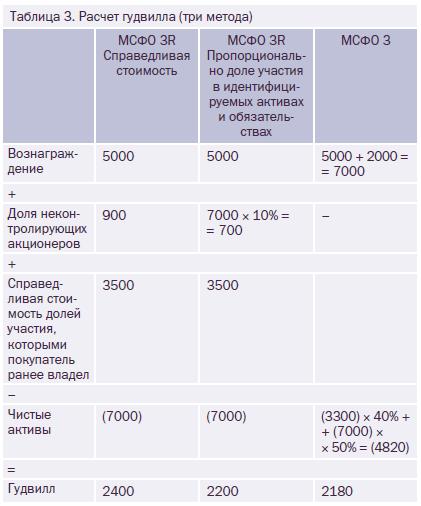 Чистые активы мсфо кбк штрафы пенсионный фонд