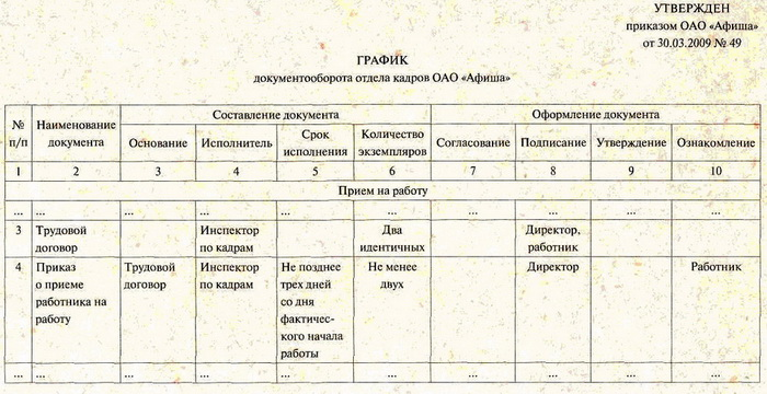 график документооборота: