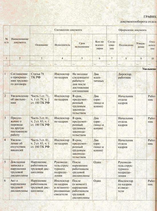 График Документооборота Пример В Бюджетном Учреждении