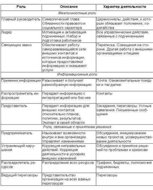 классификация типов руководства - фото 7