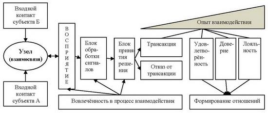 субъектов системы сбыта