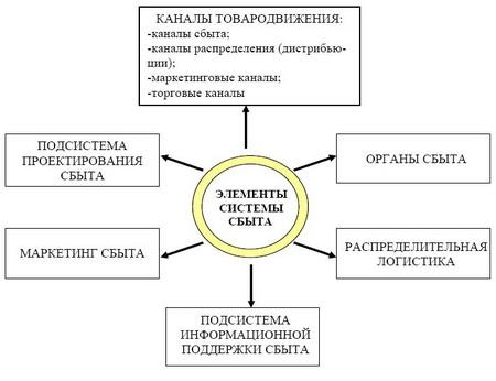 Рисунок 2 - Основные элементы