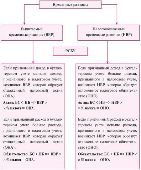Отложенные налоговые активы и обязательства согласно ПБУ 18/02 формируются вследствие возникновения постоянных и...
