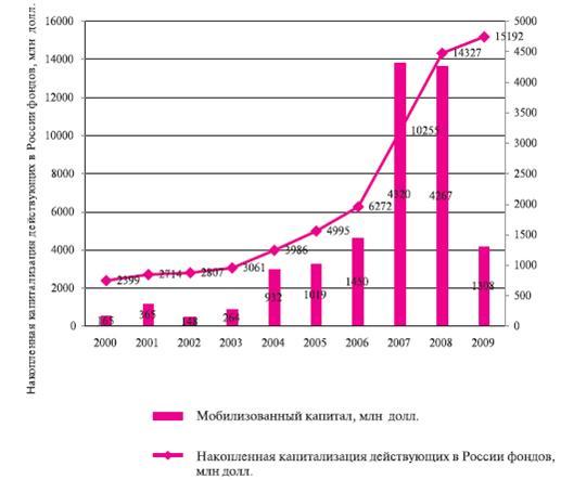 Венчурные инвестиции инвестировать крым кредит онлайн