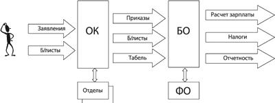 Схема документооборота предприятия описание