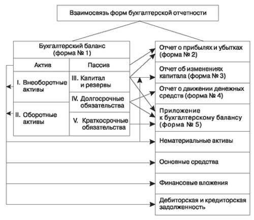Схема информационных