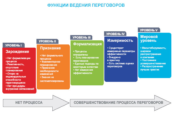Основные принципы ведения переговоров.