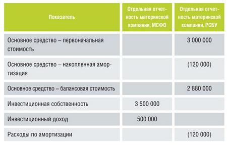 Система Госфинансы Версия для бюджетных казенных и