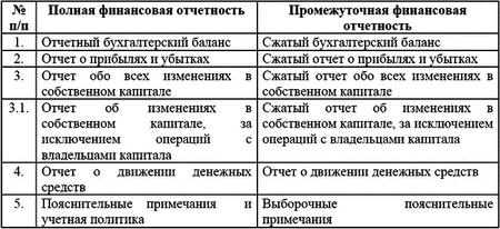 Международные Стандарты Финансовой Отчетности Сжатый формат отчетности предполагает что в отчет включаются каждый из заголовков и промежуточных статей которые входили в последнюю годовую финансовую