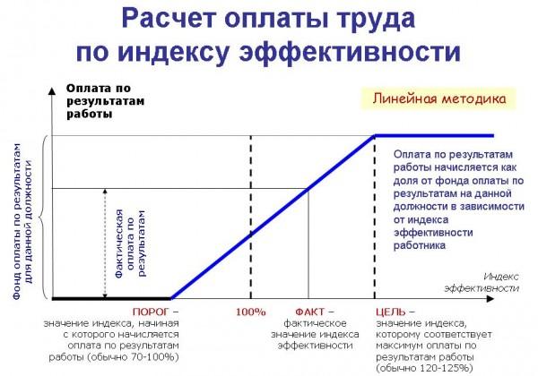 Как рассчитывается зарплата по окладу калькулятор