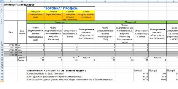 отчеты в таблицах