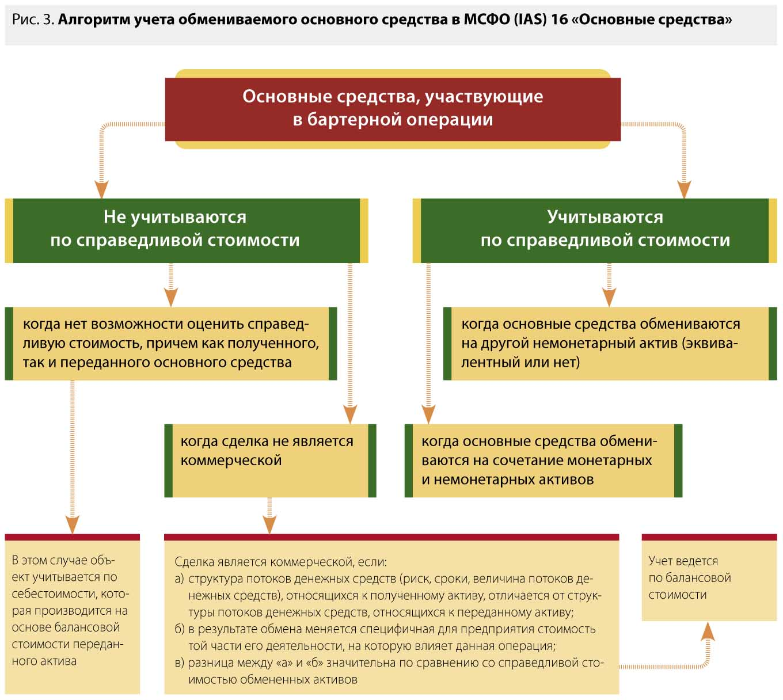 Классификация основных средств по схеме